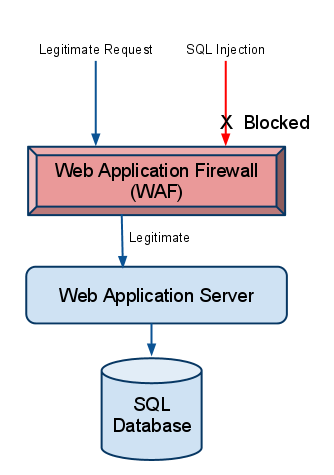 webapplicationfirewall