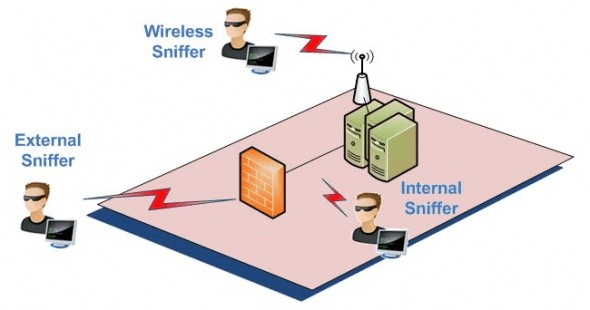 Network sniffing