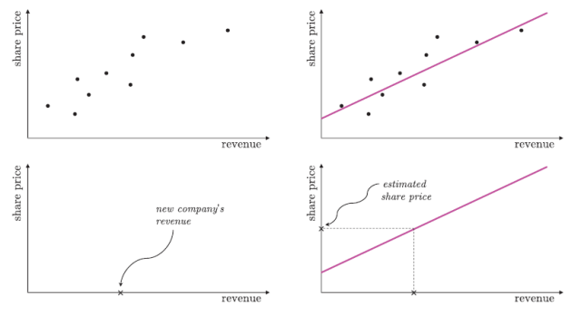 machine learning graph 1